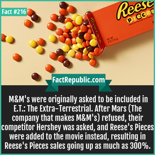 216. MM-M&M's were originally asked to be included in E.T.: The Extra-Terrestrial. After Mars (The company that makes M&M's) refused, their competitor Hershey was asked, and Reese's Pieces were added to the movie instead, resulting in Reese's Pieces sales going up as much as 300%.