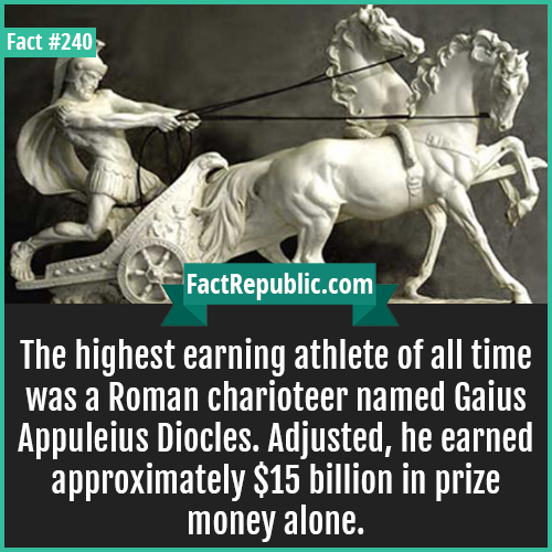 240-HIGHEST EARNING ATHLETE-The highest earning athlete of all time was a Roman charioteer named Gaius Appuleius Diocles. Adjusted, he earned approximately $15 billion in prize money alone.