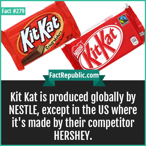 279. KitKat-Kit Kat is produced globally by NESTLE, except in the US where it's made by their competitor HERSHEY.