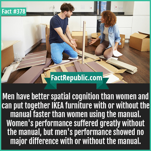 378. Spatial recognition-Men have better spatial cognition than women and can put together IKEA furniture with or without the manual faster than women using the manual. Women's performance suffered greatly without the manual, but men's performance showed no major difference with or without the manual.
