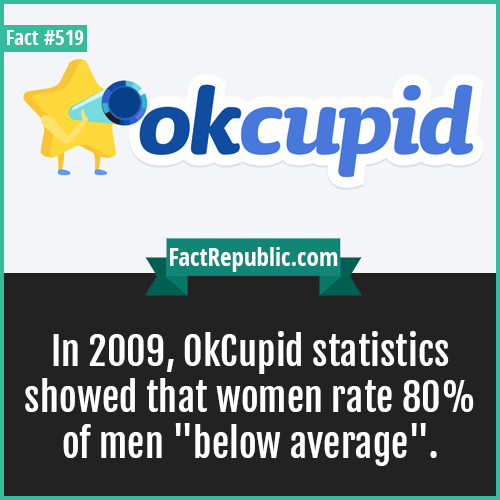 519. Okcupid-In 2009, OkCupid statistics showed that women rate 80% of men 'below average'.