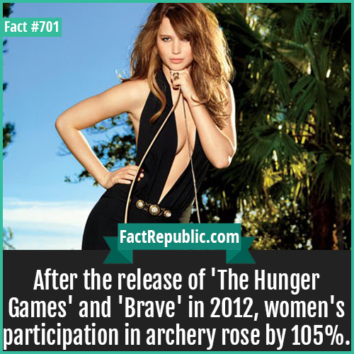 701. Jennifer Lawrence-After the release of 'The Hunger Games' and 'Brave' in 2012, women's participation in archery rose by 105%.