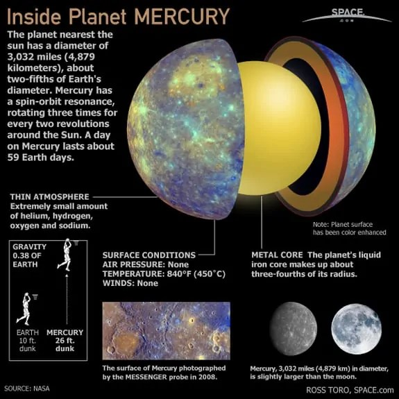 Mercury Facts 15 Facts about Planet Mercury Factsnet
