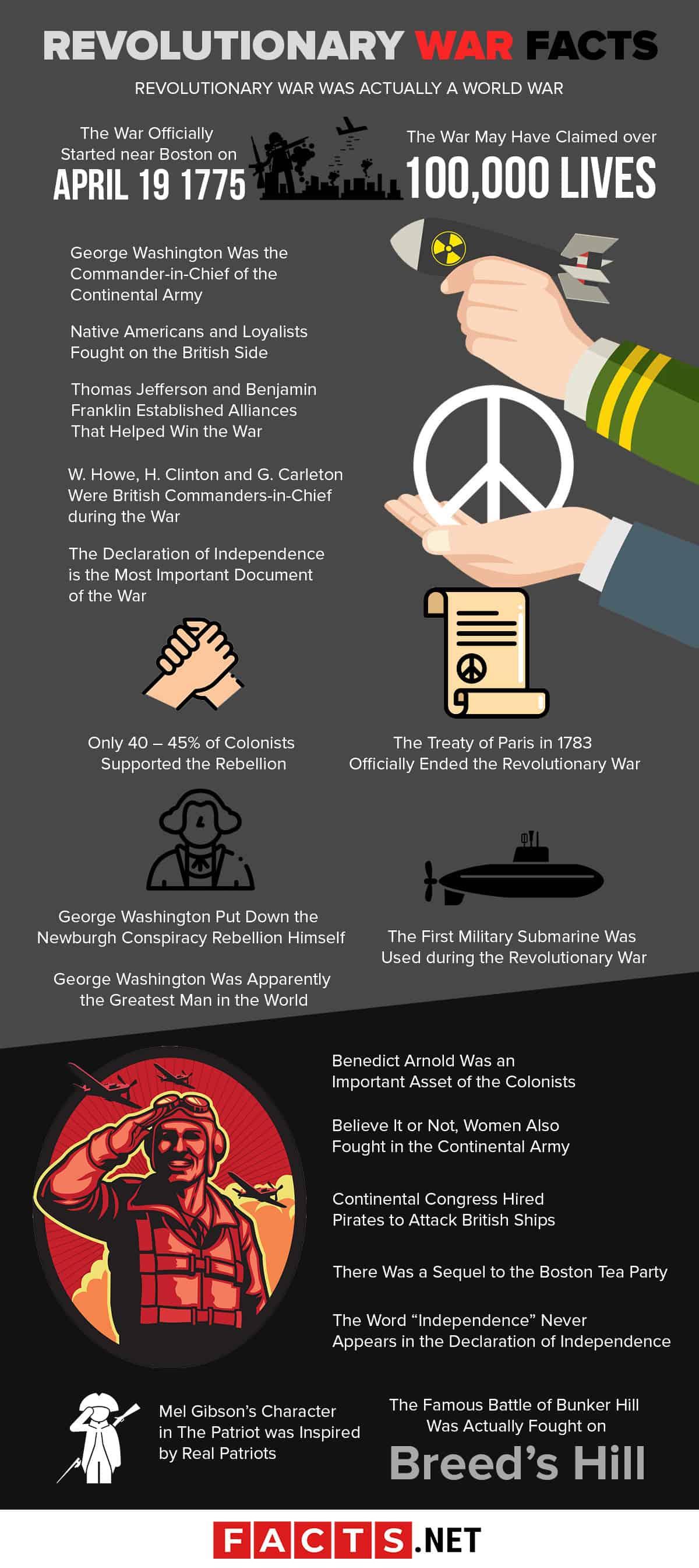 20 Revolutionary War Facts