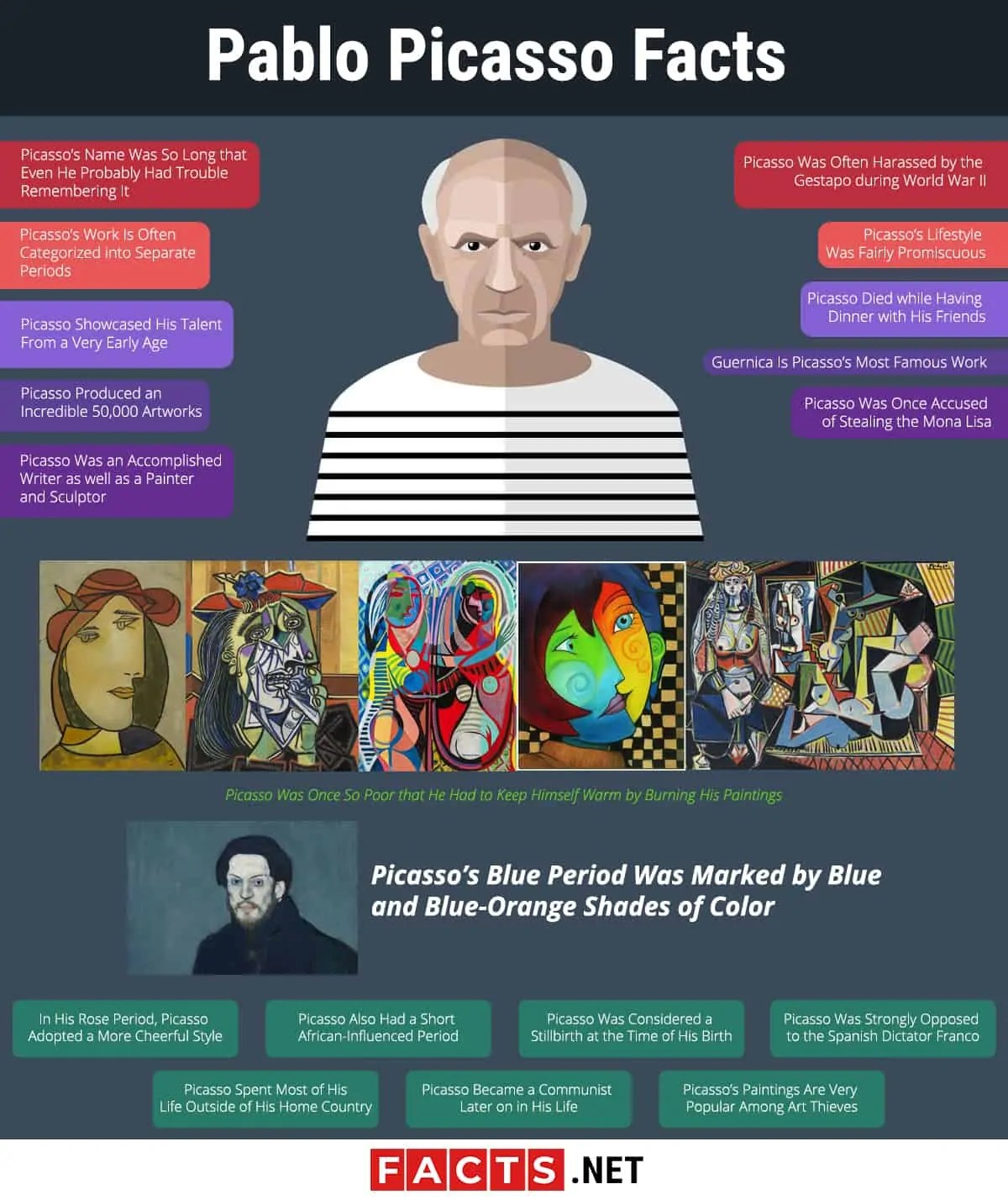 Top 20 Facts About Pablo Picasso