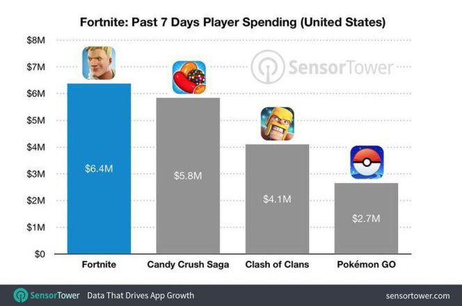 Fortnite Mobile on top of earnings board - Candy Crush