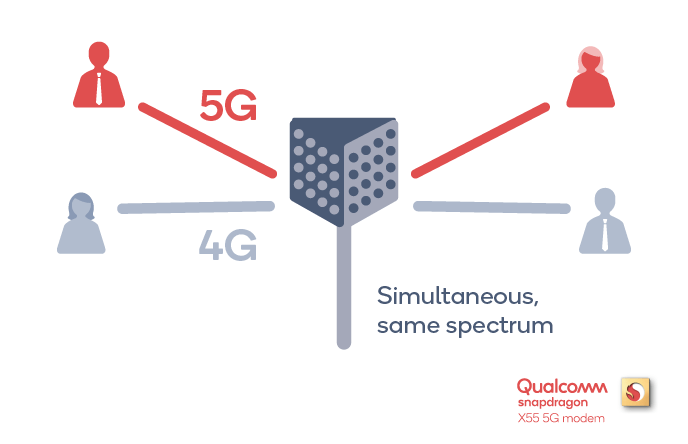 Image: X55 Spectrum Sharing/ qualcomm.com