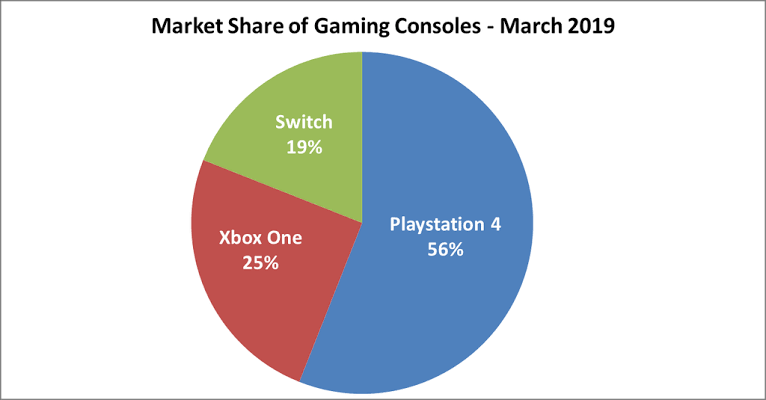 gaming console market share