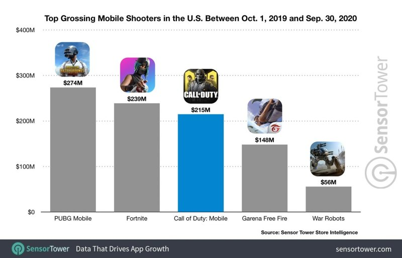 call of duty mobile sales
