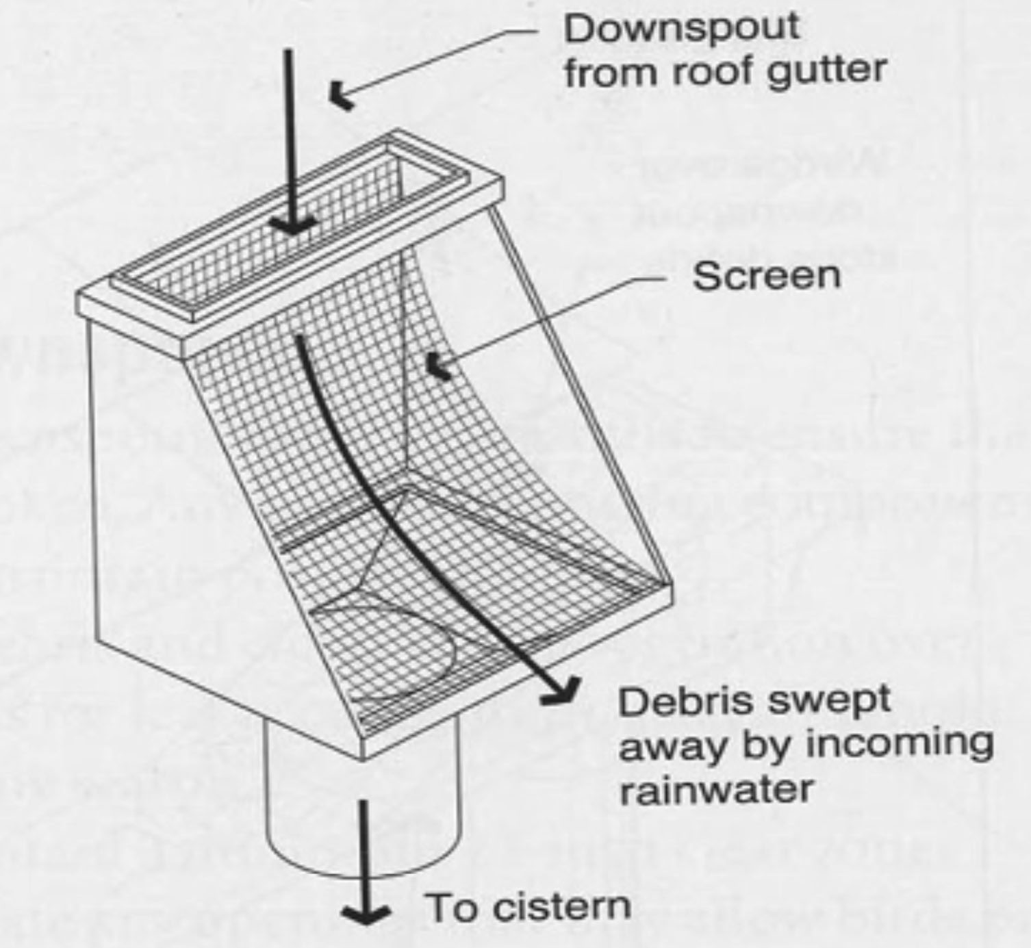 Aboveground Cistern Connected To A Roof Gutter Cisterns T