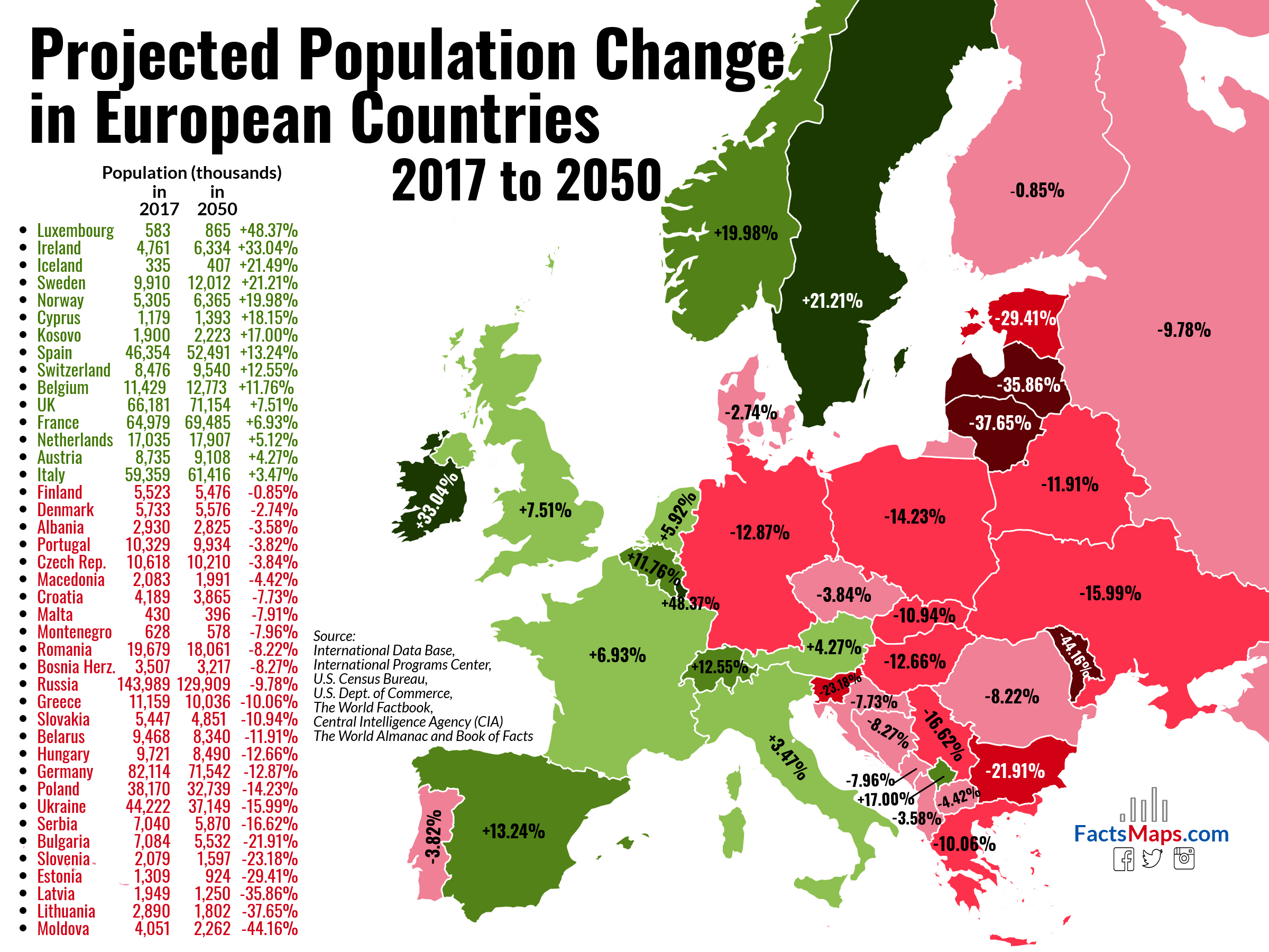 Projected Population Change In European Countries 2017 To 2050