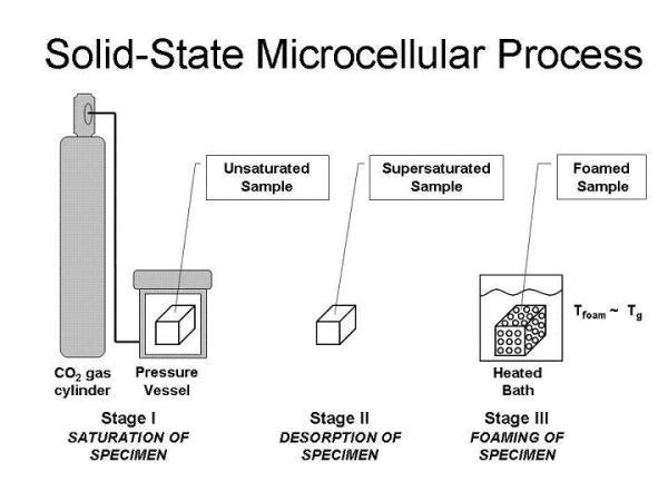 Microcellular Plastics Lab - University of Washington