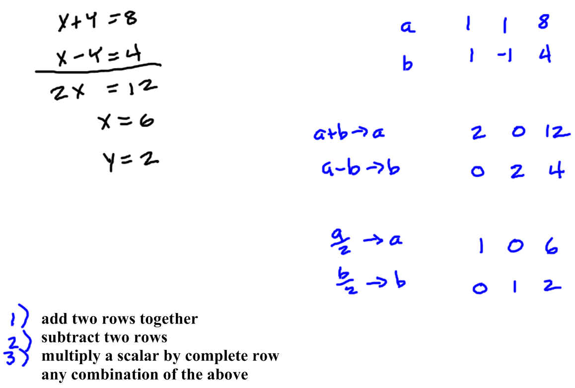 What I Found Out Solve System Of Equations By Elimination