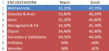 resultados mipaisvota