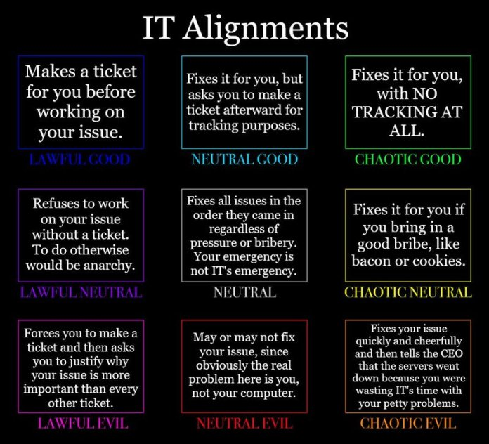 IT_alignment_chart