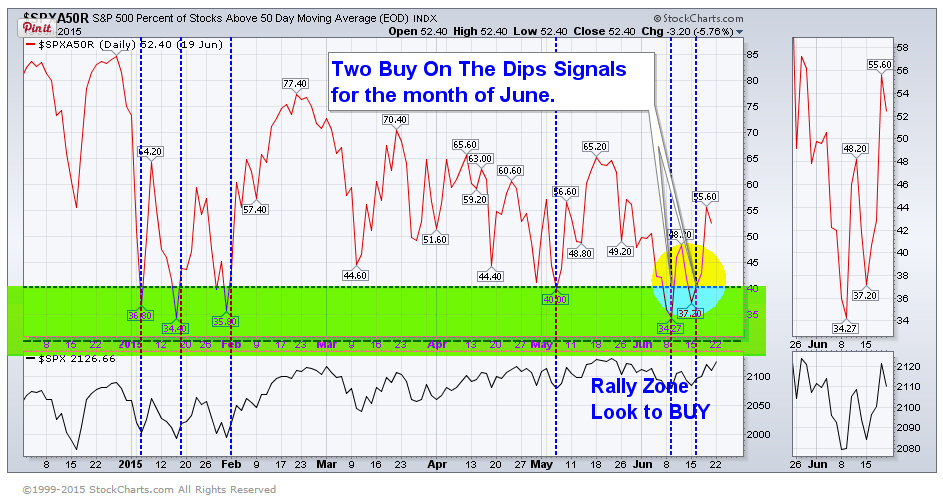Buy on the Dips Indicator