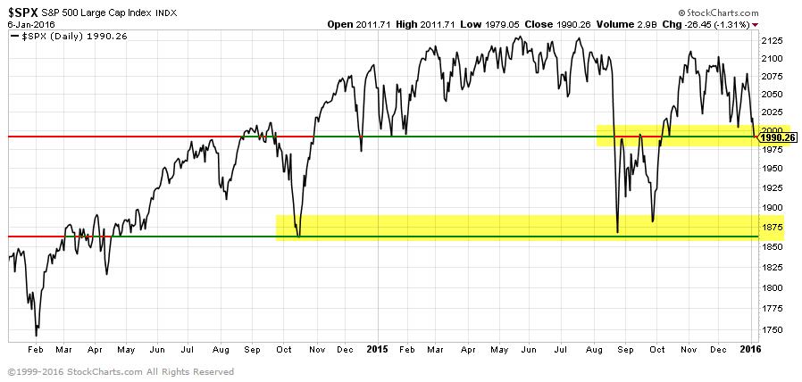 2016 stock market support levels
