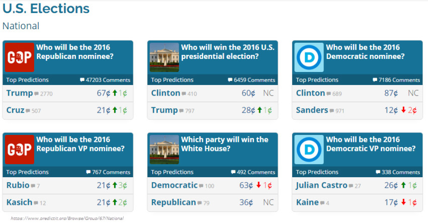 Who will win the US Election in 2016