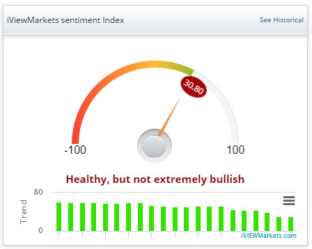 Market Health, Momentum is Slowing, but not significant