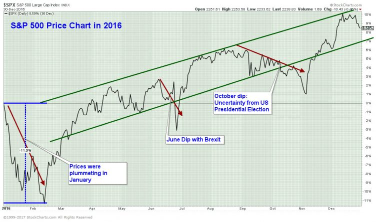 2016 US Stock Market Price Movement, $IVV, $SPY, $SPX