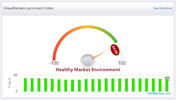 US Stock Market Health Trend 2017