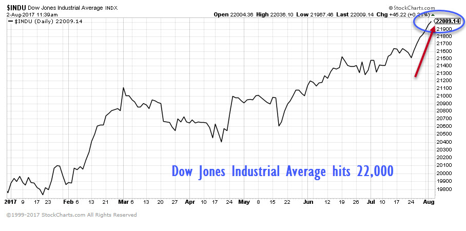 The Dow Jones Industrial Average (DJIA) is flirting with 22,000