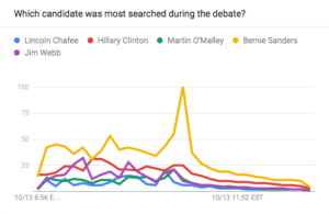 GoogleDemDebate