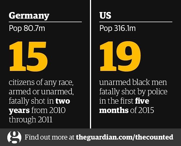 Police killings: Germany vs. the US