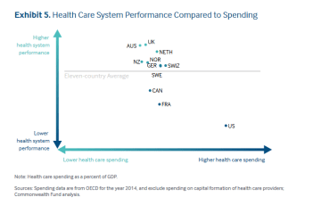 Health Care System Performance Compared to Spending (graph: Commonwealth Fund)
