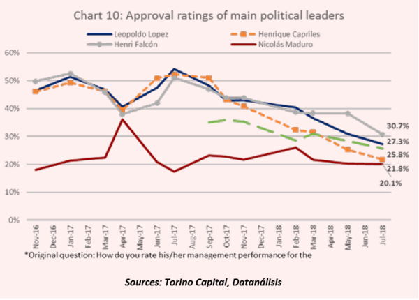 Approval ratings of Venezuelan political figures