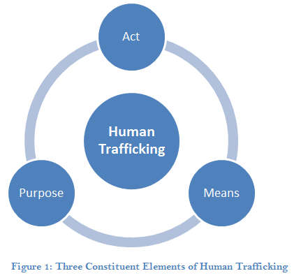 Human Trafficking in Bangladesh An Overview Figure 1