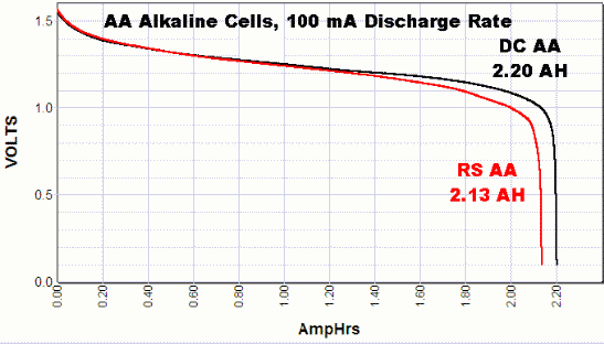 Schéma alcalines lr6 aa