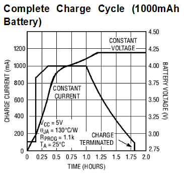 cycle de charge lithium ion