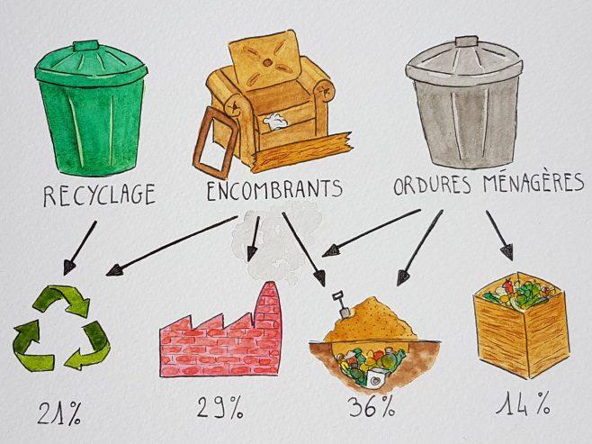 Parcours des déchets
