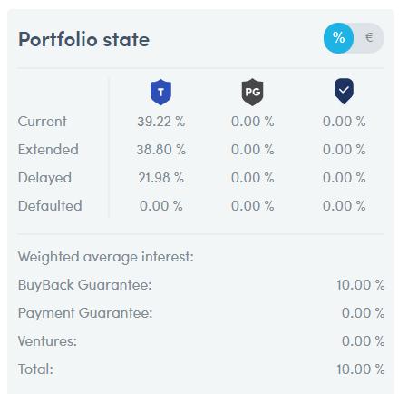 Situation du statut de mon portefeuille chez Twino en %