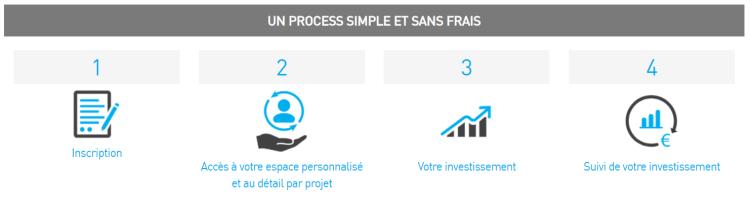 4 étapes et process d'investissement en crowdfunding immobilier avec Raizers