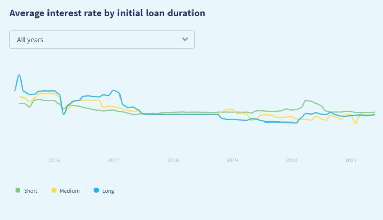 Graphe du Rendement moyen proposé par Twino depuis 2015. Entre 15% et 10% d'intérêts attendus.