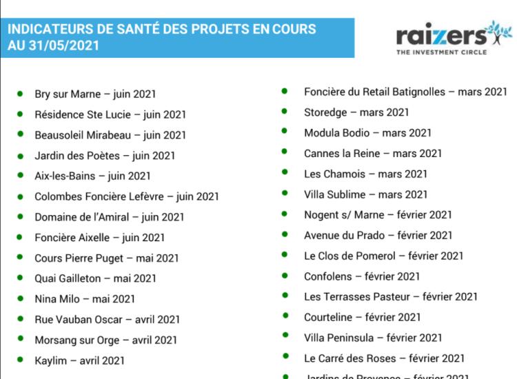 Indicateurs de santé des projets en crowdfunding immobilier chez Raizers