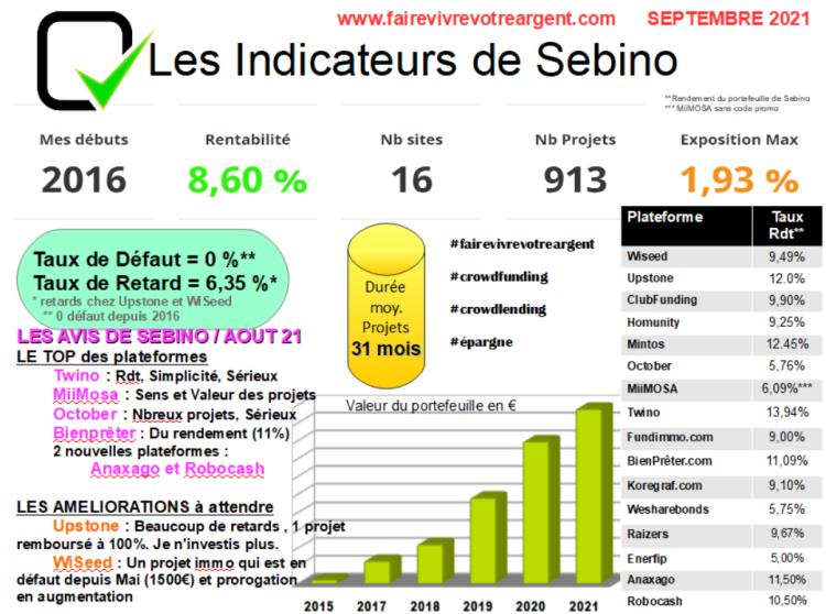 Les performances mensuelles en crowdfunding et crowdlending de Sebino sans inclure Bricks.co
