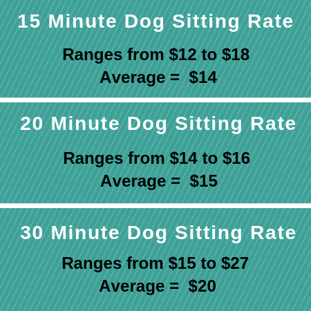 Dog sitting rates for Philadelphia, PA