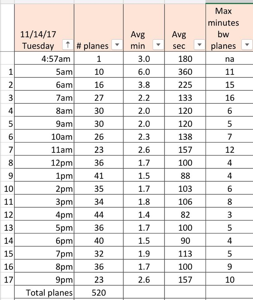 As of about 9:00 p.m. on November 14, 520 planes flew over the 4R path, over the same homes in Milton and Dorchester, MA. They continued to fly well into the night and restarted at 5:00 a.m. on November 15, leaving many with fewer than five ours of sleep.