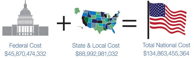 Total national costs of undocumented immigrants