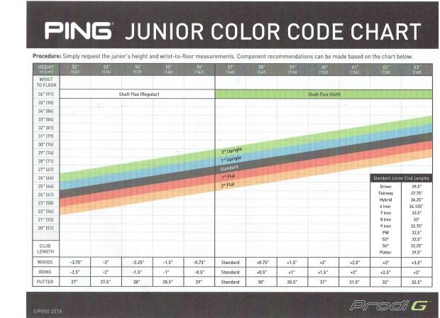 Introducing Ping Prodi Junior Clubs Fairway Golf Blog