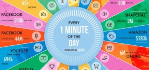 Read more about the article What Happens on the Internet Every Minute (2021 Version) [Infographic]