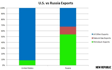 Russia-US