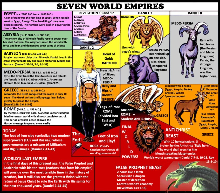 The Seven World Empires Depicted in Revelation 17