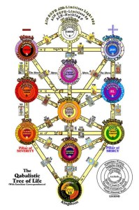 The Kabbalah Tree of Life