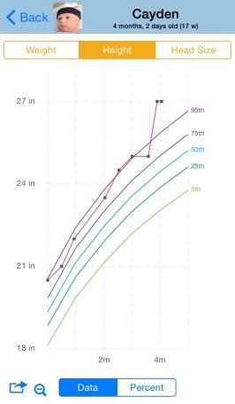 Baby Connect Growth Chart - faithfilledmotherhood.com