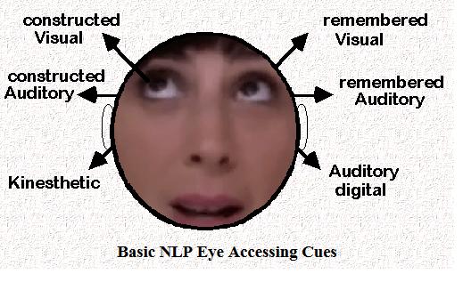 Nlp Eye Movement Chart Fakeologist