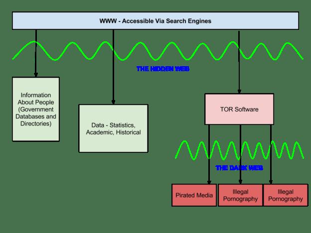 Deep web - scheme